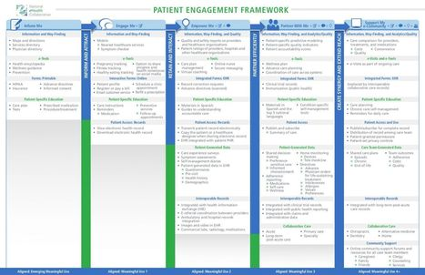 The Patient Engagement Framework   National eHealth Collaborative   Innovation in Health   Scoop.it