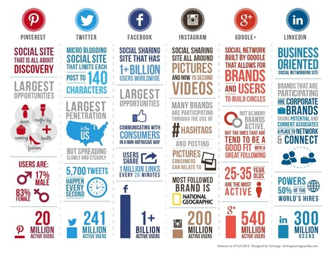 ROI On Social Media Is Not That Hard To Prove   Sean Clark   World's Best Infographics   Scoop.it