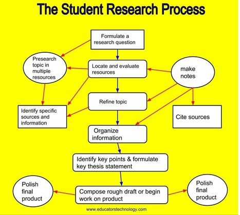 An Excellent Guide on Teaching Students about The Research Process ~ Educational Technology and Mobile Learning | Digital Literacy & Tertiary Education | Scoop.it