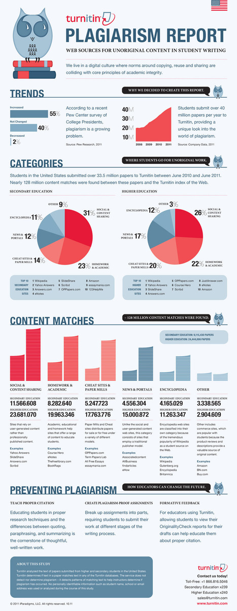 Plagiarism Report [INFOGRAPHIC] - Turnitin Community | librariansonthefly | Scoop.it