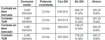 Cómo ahorrar hasta 180€ en la factura de la luz | Eco Republicano | TIC TAC PATXIGU NEWS | Scoop.it