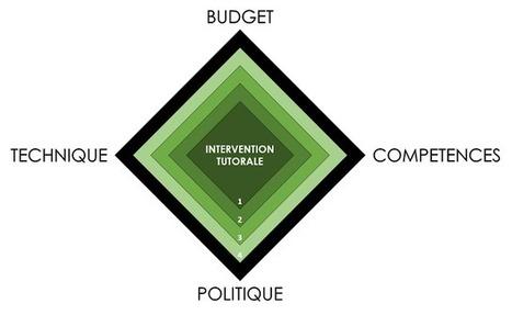 Blog de t@d: Matrice d'opérationnalité d'une intervention tutorale | tad | Scoop.it
