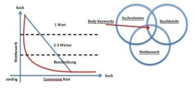 SEO Guide: Anleitung zur Keyword Research | Online Marketing | Scoop.it