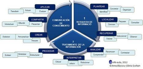 Modelo de competencia informacional en centros educativos vía @g_durban | Profesión Palabra: oratoria, guión, producción... | Scoop.it