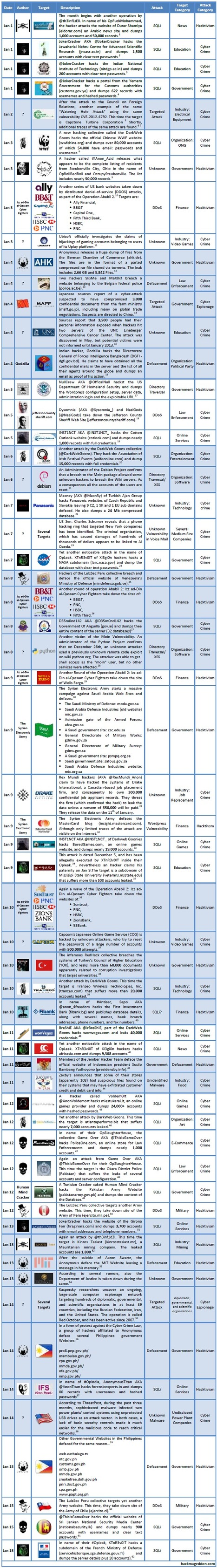 1-15 January 2013 Cyber Attacks Timeline | Criminology and Economic Theory | Scoop.it