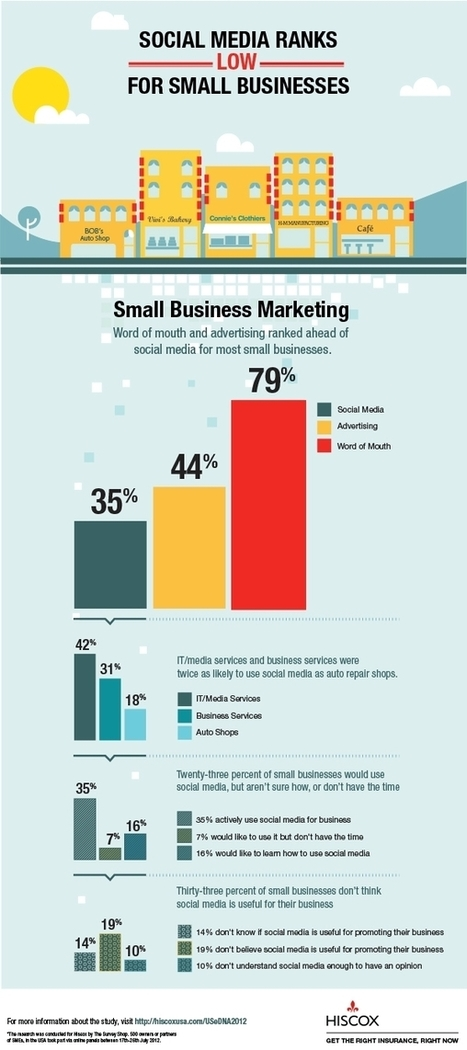 Just 35% Of SMBs Use Social Media For Marketing [INFOGRAPHIC] - AllTwitter | CIM Academy Digital Marketing | Scoop.it