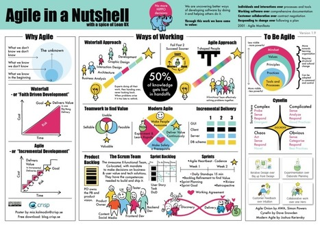 Crisp's Blog » Poster on Agile in a Nutshell – with a spice of Lean UX | Business change | Scoop.it