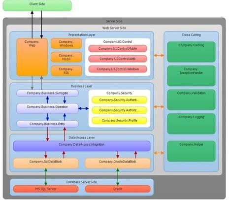 Sample Layered Architecture Design Enterprise