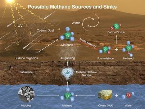 Curiosity Detects Methane Spike on Mars - NASA Science | Space & Time | Scoop.it