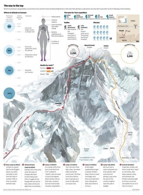 The Best Sites For Learning About Mount Everest | Geography in the classroom | Scoop.it