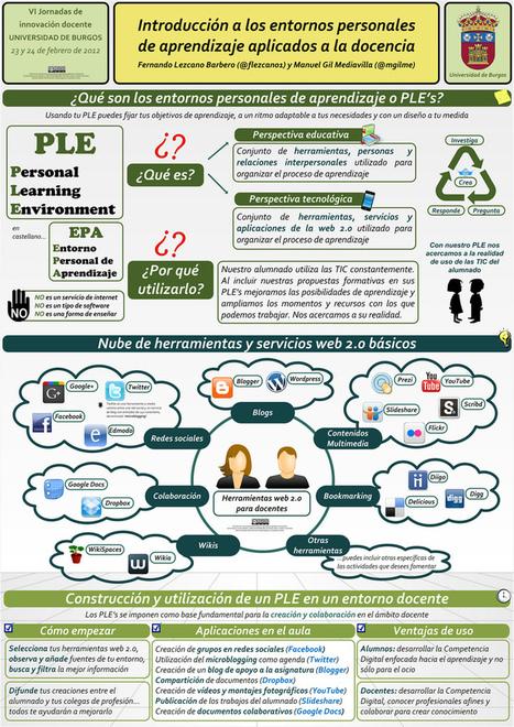 El proceso de enseñanza/aprendizaje con herramientas web 2.0. ¿Quién enseña a quién? | Technology in schools | Scoop.it