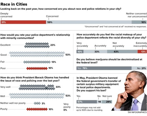 U.S. Mayors Say Ferguson Could Happen To Us | Police Problems and Policy | Scoop.it