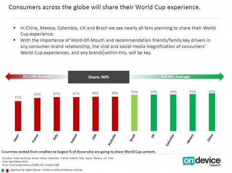 Brazil 2014, accendete lo smartphone | Social Media (network, technology, blog, community, virtual reality, etc...) | Scoop.it