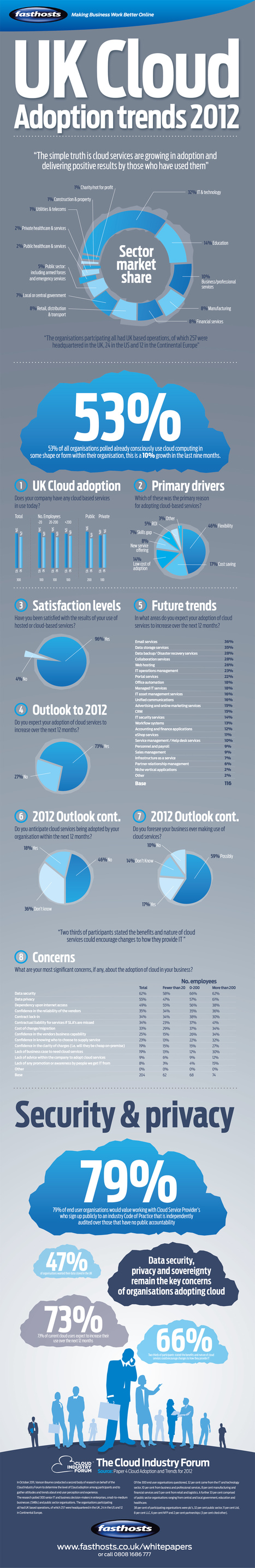 INFOGRAPHIC: 2012 UK Cloud Adoption Trends | The Cloud Infographic | Cloud Central | Scoop.it