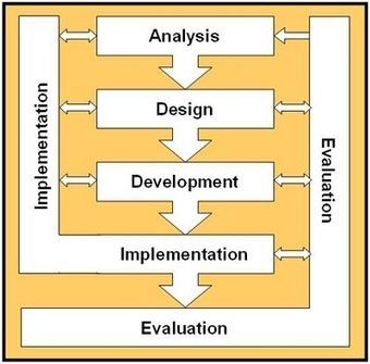 Formal education of curriculum and instructional designers | Sobre TIC, Aprendizaje y Gestion del Conocimiento | Scoop.it