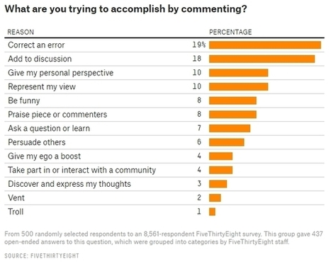 [Etude] Pourquoi publier des commentaires sur Internet ? | Social Media Curation par Mon Habitat Web | Scoop.it