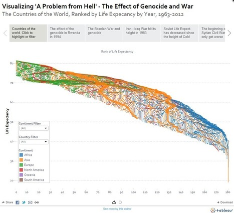 Life expectancy by country - the impact of war and other disasters   Tableau Public   e-merging Knowledge   Scoop.it
