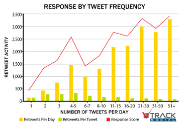 The Social Media Frequency Guide: How Often to Post to Facebook, Twitter, LinkedIn And More | SEO & Social Media | Scoop.it