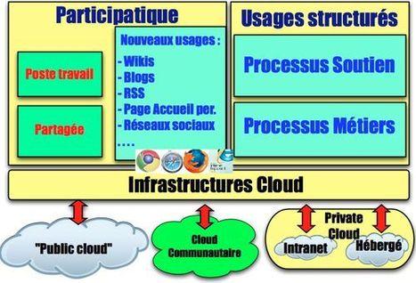 Cloud communautaire : la troisième voie (deuxième partie) | Web 2.0 et société | Scoop.it