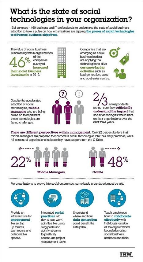 The prime hurdles of social business | Do the Enterprise 2.0! | Scoop.it