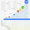 Web marketing, SEO and social media
