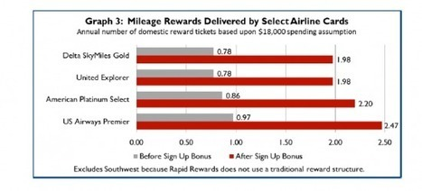 Which loyalty card is the best choice for travelers? [REPORT] | IDEA | HAVAS | Scoop.it