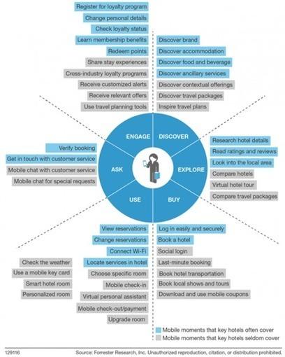 Le mobile transforme la communication digitale des acteurs du tourisme. | Etourisme et social média | Scoop.it