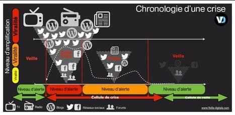 Bad buzz : gérer une crise sur les réseaux, les règles d'or by Jérôme Deiss   Infographies social media   Scoop.it