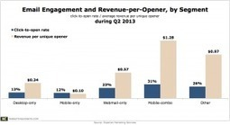 1 in 2 Email Opens Said to Occur on a Mobile Device During Q2 | Using QR Codes | Scoop.it