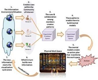 Visualization (Sensemaking) in Rapid Agile Learning Design   visual data   Scoop.it