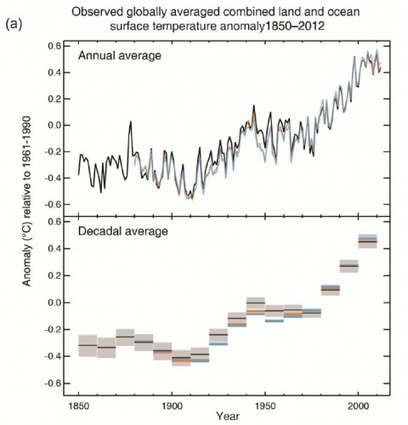 The new IPCC climate report | Trends in Sustainability | Scoop.it