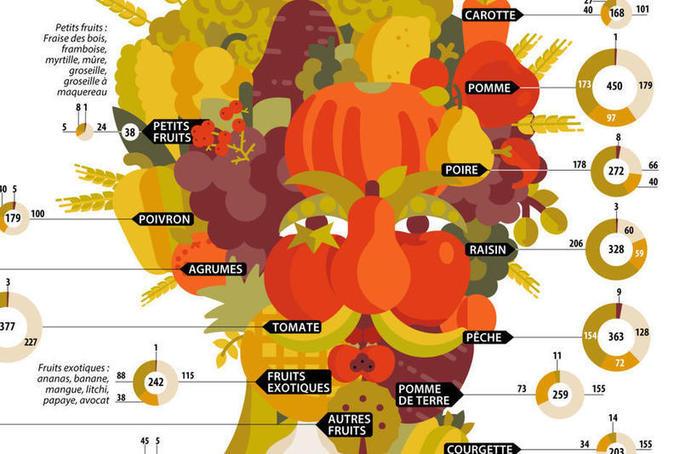 Infographie. Des pesticides dans nos légumes