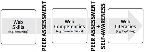 Web Literacies White Paper | edusocial computing | Scoop.it