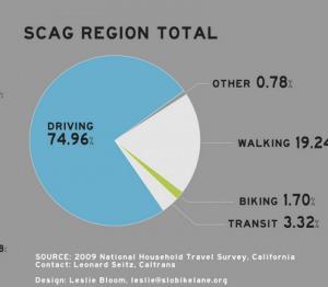 Streetsblog L.A. » Regional Agencies Taking Slow Walk Towards Sustainable Funding | green streets | Scoop.it