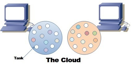 Dans le Cloud computing - le tutoriel pour débutant | Cloud computing (Fr) | Scoop.it