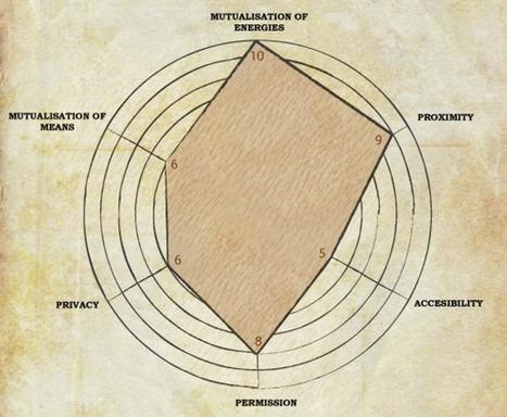 REGARDS SUR LE NUMERIQUE | L'espace de coworking idéal : un lieu à 6 dimensions | Innovation | Scoop.it