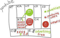 Using the Business Model Canvas   Startup Addict   startups101   Scoop.it