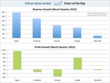 Apple's Growth Compared To Google, Microsoft, Facebook And Amazon ~ Geeky Apple - The new iPad 3, iPhone iOS 5.1 Jailbreaking and Unlocking Guides   Apple News - From competitors to owners   Scoop.it