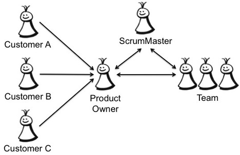 Applying the Product Owner Role | Innovatus | Scoop.it