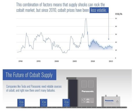 Cobalt: Crucial For iPhone Batteries, Tesla Cars, Powerwall And More | Big Insights For Big Data: Tapping into the Global Thinking-Space of Financial Stakeholders | Scoop.it