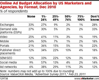 Article: Advertisers Continue to Rely on Ad Network, Publisher Site Placements   Radio 2.0 (En & Fr)   Scoop.it