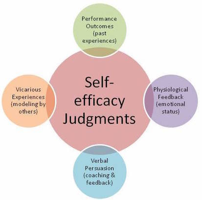 self efficacy theory by albert bandura In this lesson, we'll introduce albert bandura and his work, and we'll focus on his theory of self-efficacy in addition, we'll explore how.