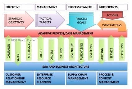 Enterprise Architecture Master Data Process Con