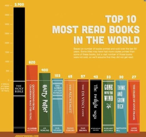 INFOGRAPHIC: The Most-Read Books In The World | Inspirational Infographics | Scoop.it
