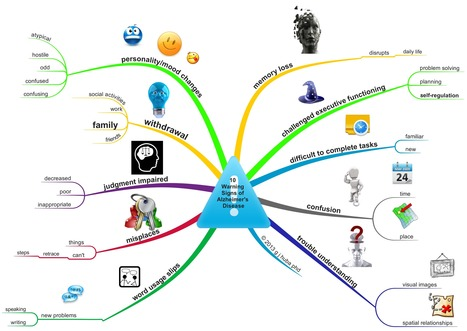 """#Dementia and """"Typical"""" #Aging: Examples of (Better???) Ways to Present Online Health Information with #MindMaps 