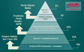 Time for a New Definition of SEO | Guerrilla Social Media | Scoop.it