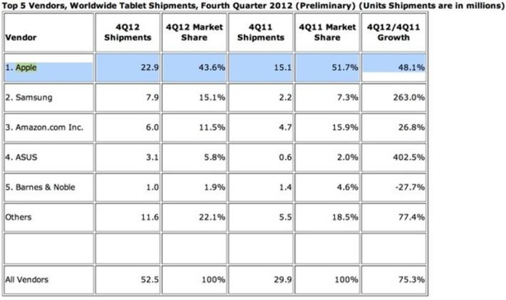 """iPad : des ventes en hausse mais une part de marché en baisse   Argent et Economie """"AutreMent""""   Scoop.it"""