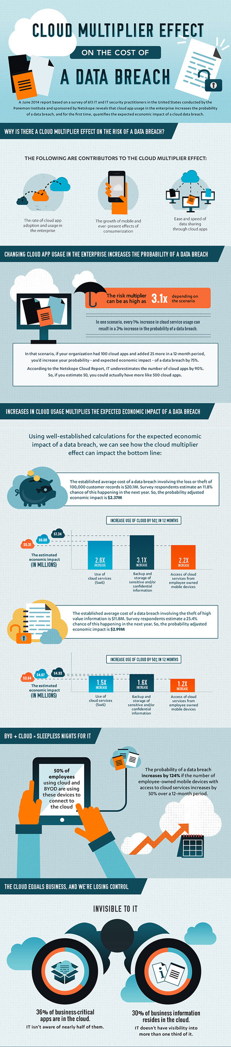 INFOGRAPHIC: The Cost Of A Data Breach | Cloud Central | Scoop.it
