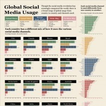 Global Social Media Usage [infographic] | visualizing social media | Scoop.it