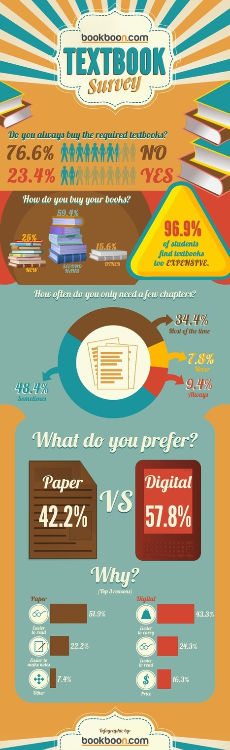 Infographic: 57.8% of US students prefer digital textbooks Bookboon's Blog | Enhanced Learning in A Digital World | Scoop.it
